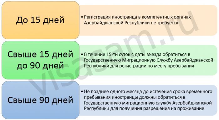 Правила пребывания белорусов в Азербайджане