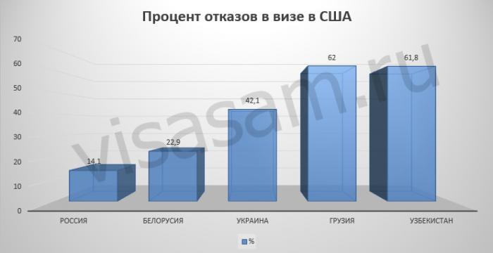 Процент отказов в визе США