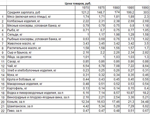 Цены на продукты в СССР