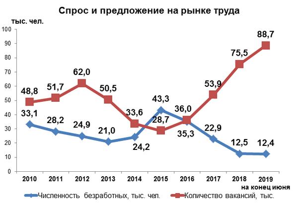 Спрос и предложение на рынке труда Беларуси