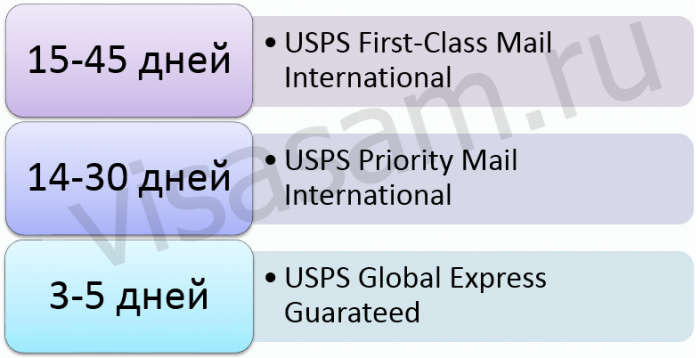 сроки доставки посылки из США в Россию