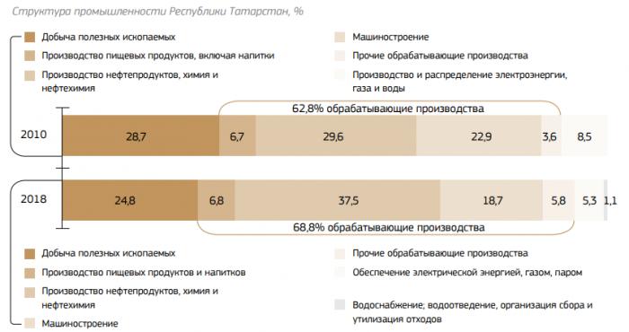 Структура промышленности Республики Татарстан