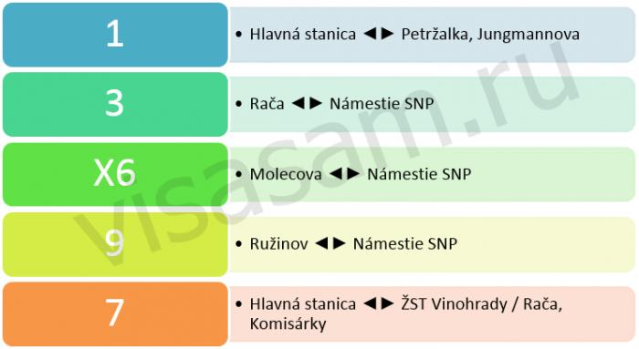 Номера маршрутов трамвая