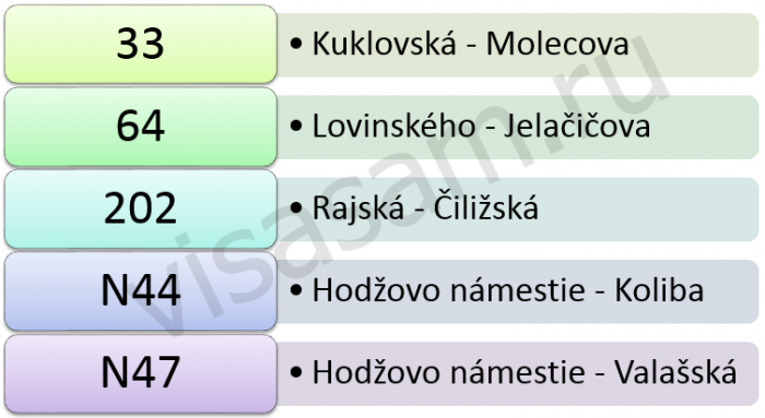 маршруты троллейбусов в Братиславе