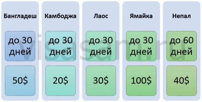 Условно безвизовые страны для граждан белорусии