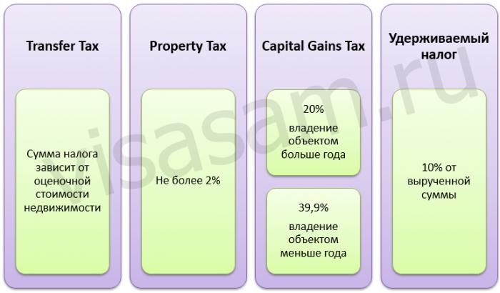 ставки налогов на недвижимость в США