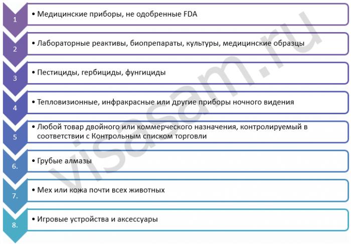 список запрещенного к отправке из сша