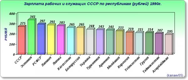 Зарплата рабочих и служащих СССР по республикам