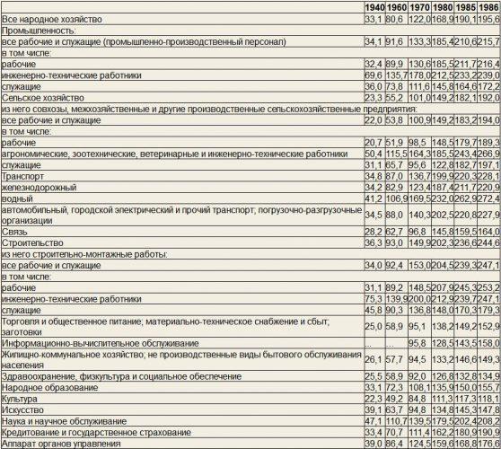 Среднемесячная денежная заработная плата в СССР