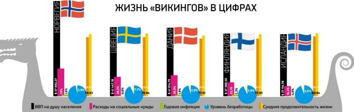 Сравнение ВВП в Швеции и других странах