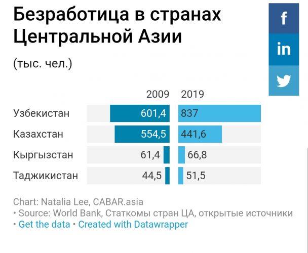 Безработица в странах Центральной Азии