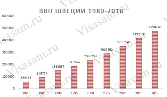 ВВП Швеции 1980-2018