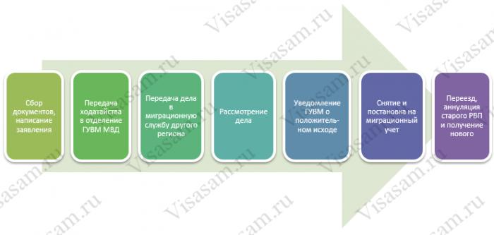 Как проходит процедура перевода РВП