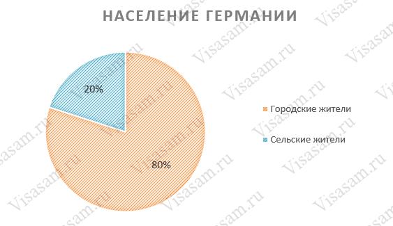Население ФРГ