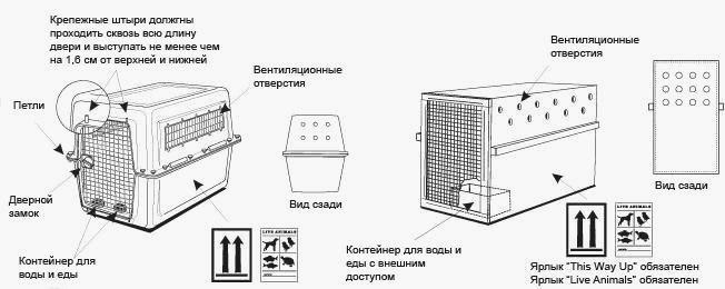 Требования к контейнерам для перевозки животных в самолете