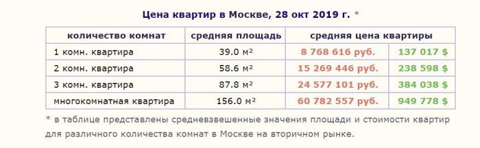 Цена квартир в Москве