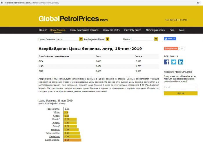 Скриншот сайта globalpetrolprices