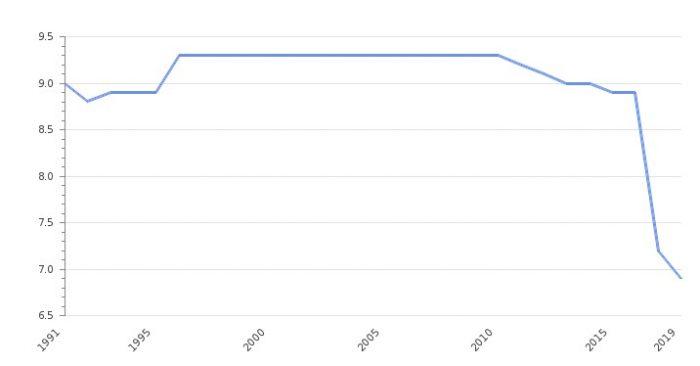 История безработицы в Узбекистане в %