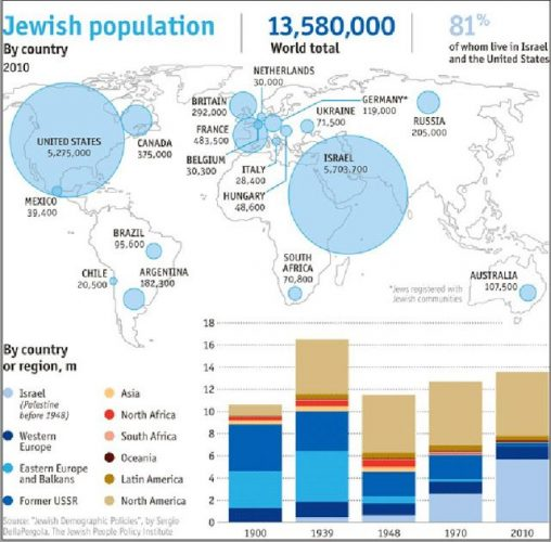 Евреи в странах мира
