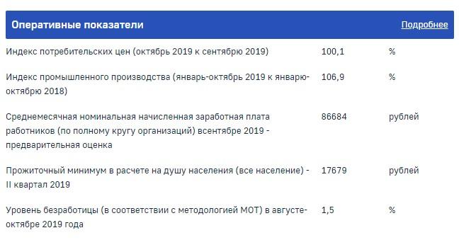 Скриншот сайта moscow.gks.ru