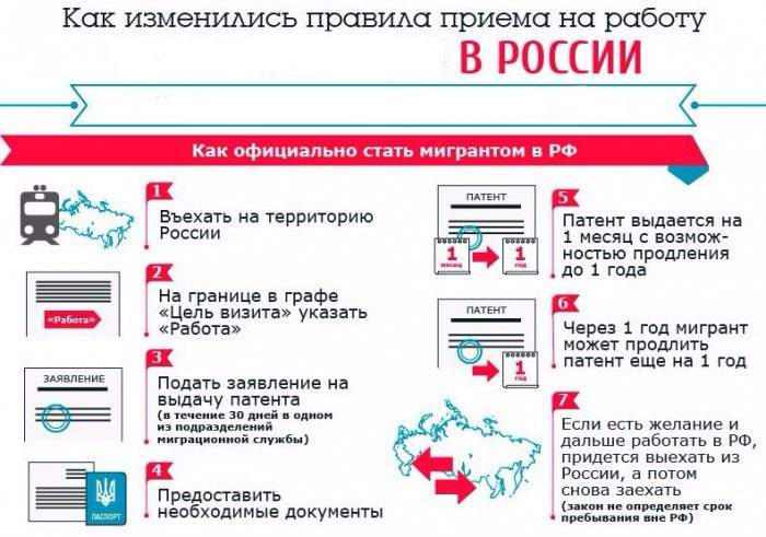 Правила приема на работу иностранцев