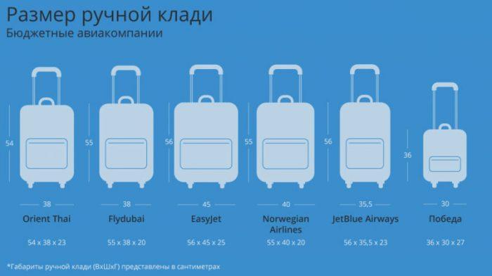 Размер ручной клади в зарубежных авиакомпаниях
