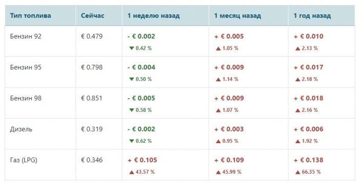 Стоимость топлива в Азербайджане