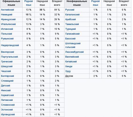 Языки европейских стран