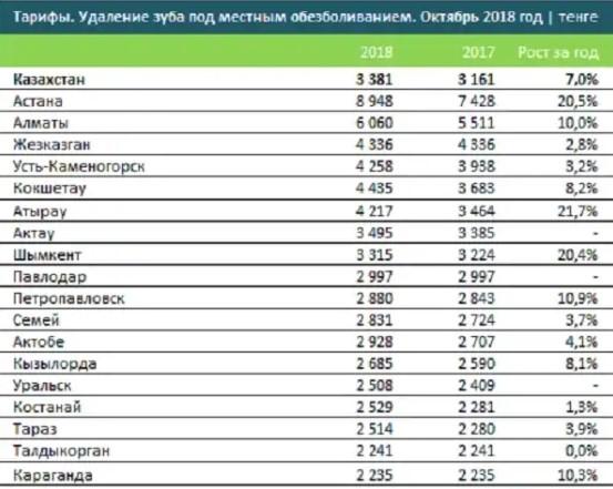 Тарифы на удаление зуба в казахстанских клиниках