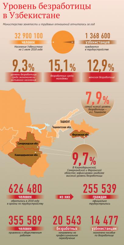 Уровень безработицы в Узбекистане