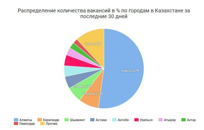 Распределение количества вакансий в % по городам в Казахстане за последние 30 дней