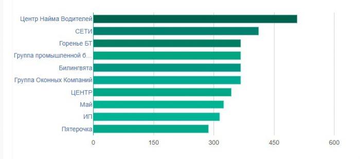 количество открытых вакансий в Геленджике