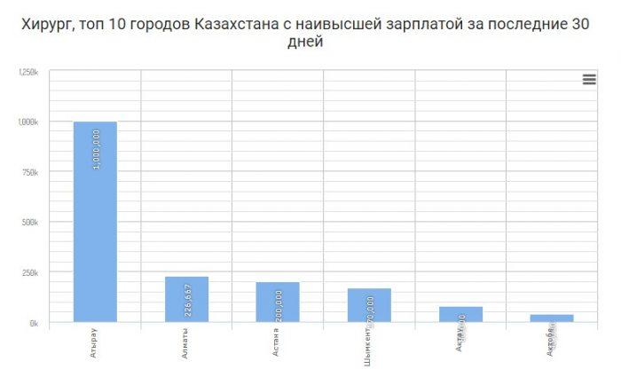 Зарплата врачей в Казахстане : работа