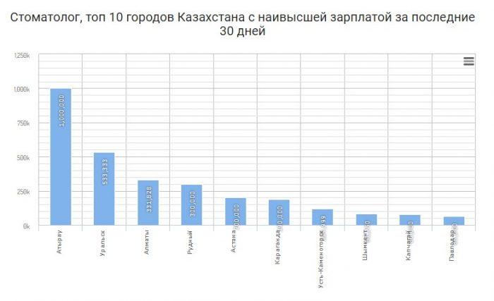 Стоматолог, топ 10 городов Казахстана с наивысшей зарплатой за последние 30 дней
