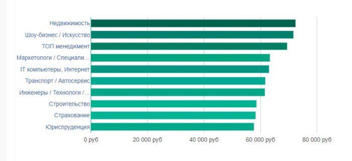 уровень заработной платы в Москве