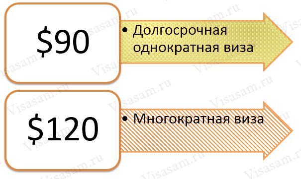 Стоимость виз