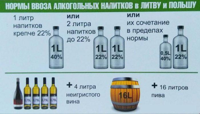 Нормы провоза алкоголя в Латвию