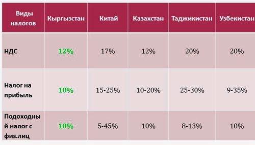 Налоги: сравнительная таблица