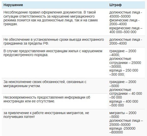 таблица нарушений и штрафов