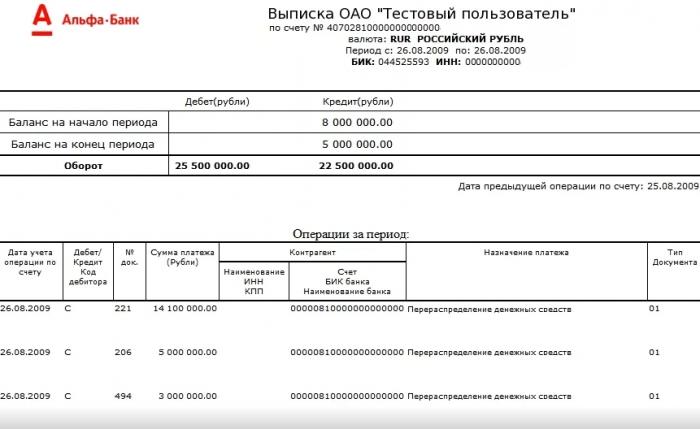 Пример полной выписки от Альфа-банка