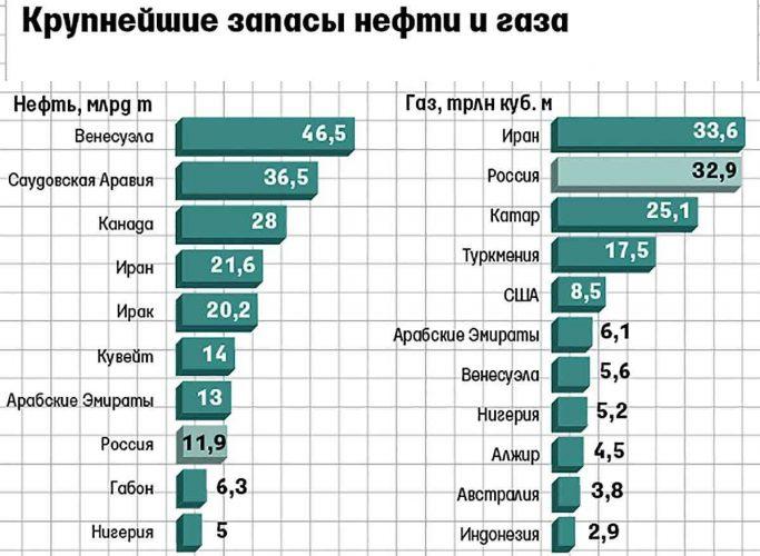 Запасы нефти и газа