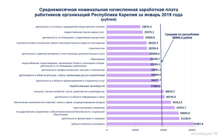 Средняя зарплата в Карелии по отраслям