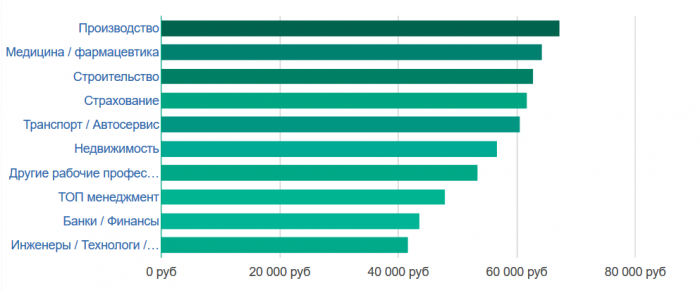 Зарплата в разных отраслях Мордовии