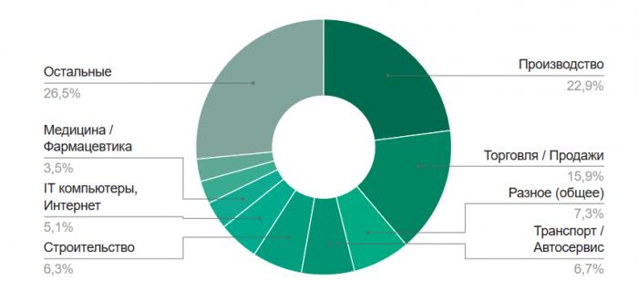 Распределение экономический отраслей по количеству вакансий в Саранске