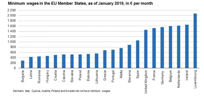 Минимальные зарплаты в ЕС