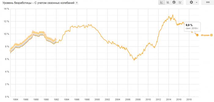 Безработица в Италии