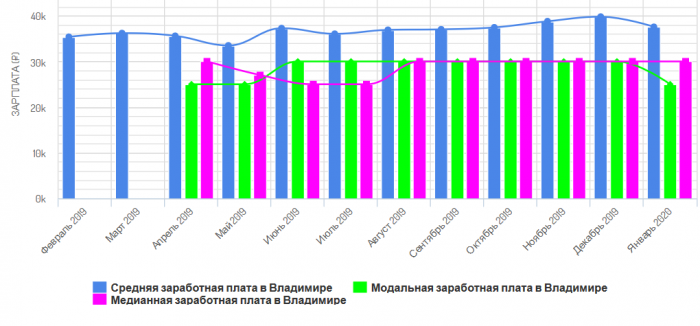 Средняя зарплата во Владимире
