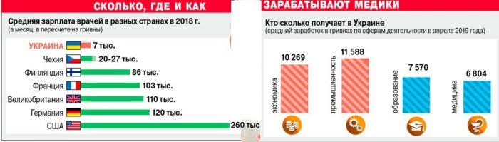 Зарплата врачей на Украине