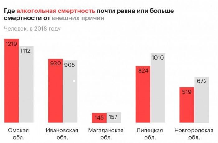 Алкогольная смертность в регионах РФ