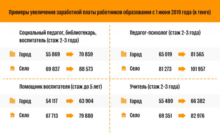 Зарплаты работников бюджетной сферы в Казахстане